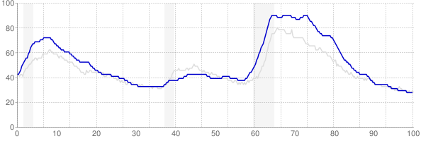 Rhode Island monthly unemployment rate chart from 1990 to January 2020